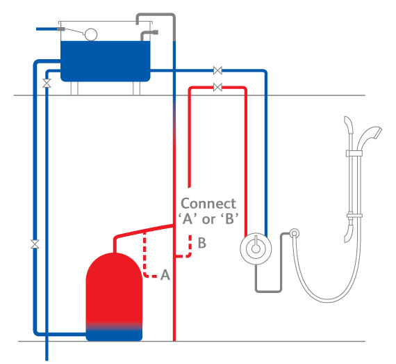 Gravity Water Feed System Porn Website Name
