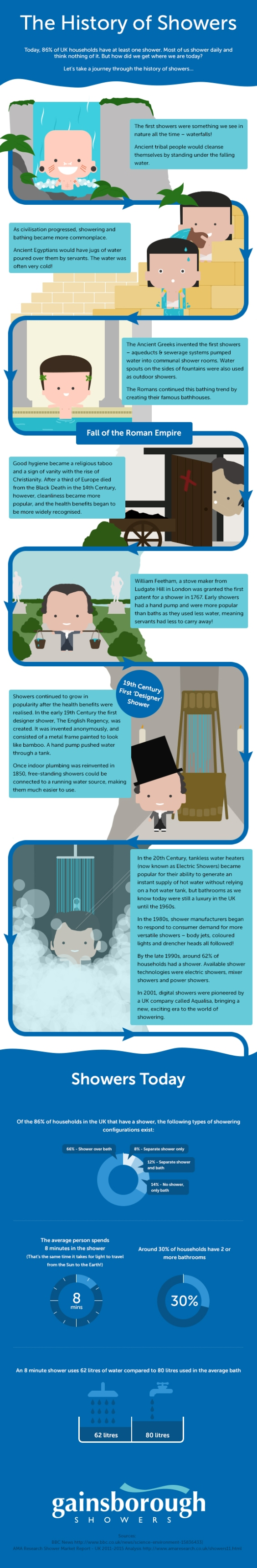 The History of Showers